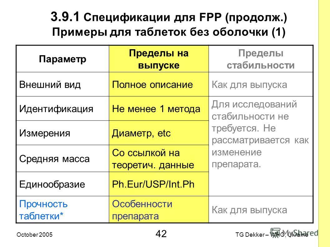42 TG Dekker – WHO, UkraineOctober 2005 3.9.1 Спецификации для FPP (продолж.) Примеры для таблеток без оболочки (1) Параметр Пределы на выпуске Пределы стабильности Внешний видПолное описаниеКак для выпуска ИдентификацияНе менее 1 метода Для исследов