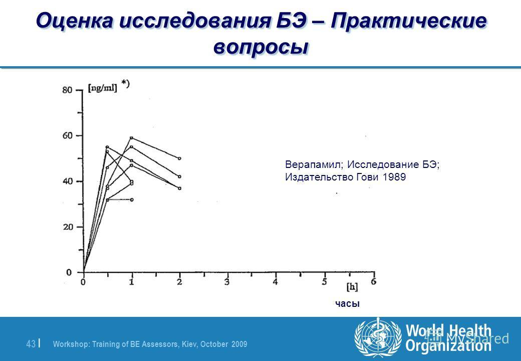 Workshop: Training of BE Assessors, Kiev, October 2009 43 | Оценка исследования БЭ – Практические вопросы Верапамил; Исследование БЭ; Издательство Гови 1989 часы