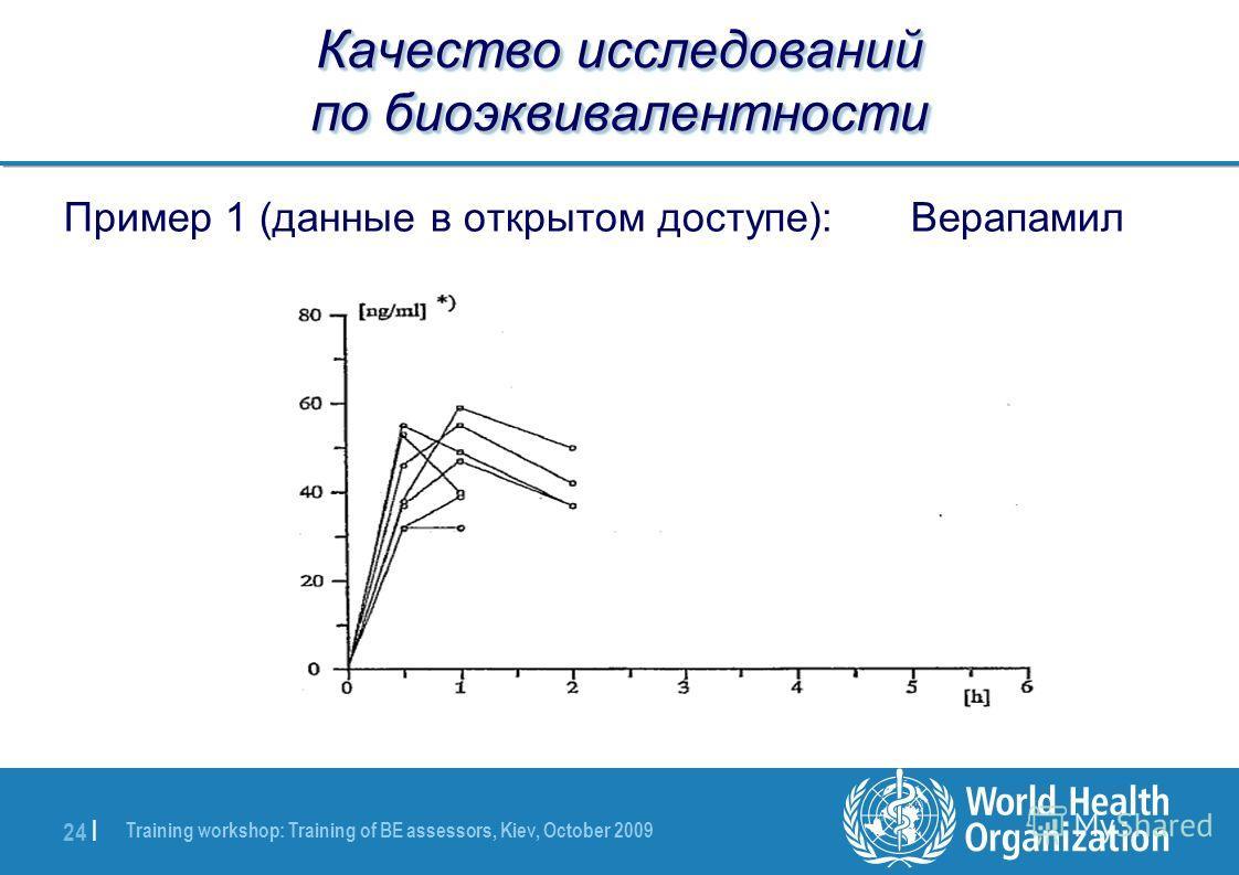 Training workshop: Training of BE assessors, Kiev, October 2009 24 | Качество исследований по биоэквивалентности Пример 1 (данные в открытом доступе): Верапамил