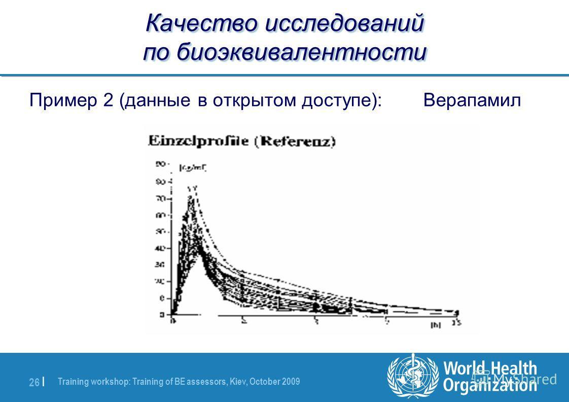 Training workshop: Training of BE assessors, Kiev, October 2009 26 | Качество исследований по биоэквивалентности Пример 2 (данные в открытом доступе): Верапамил
