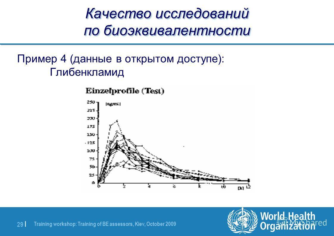 Training workshop: Training of BE assessors, Kiev, October 2009 29 | Качество исследований по биоэквивалентности Пример 4 (данные в открытом доступе): Глибенкламид