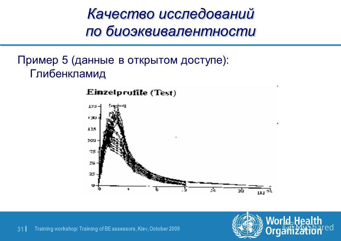 Training workshop: Training of BE assessors, Kiev, October 2009 31 | Качество исследований по биоэквивалентности Пример 5 (данные в открытом доступе): Глибенкламид