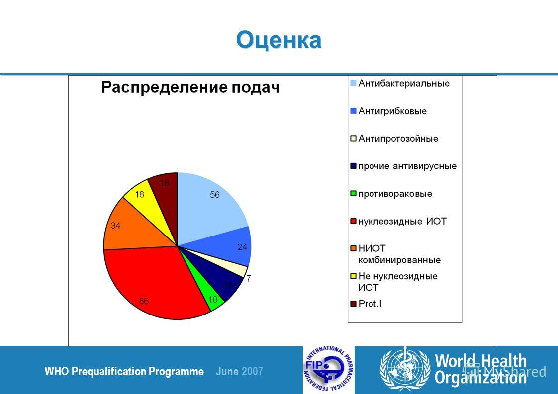 WHO Prequalification Programme June 2007 Оценка