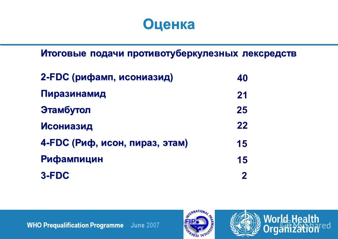 WHO Prequalification Programme June 2007 Итоговые подачи противотуберкулезных лексредств 2-FDC (рифамп, исониазид) Пиразинамид Этамбутол Исониазид 4-FDC (Риф, исон, пираз, этам) Рифампицин 3-FDC 2-FDC (рифамп, исониазид) Пиразинамид Этамбутол Исониаз
