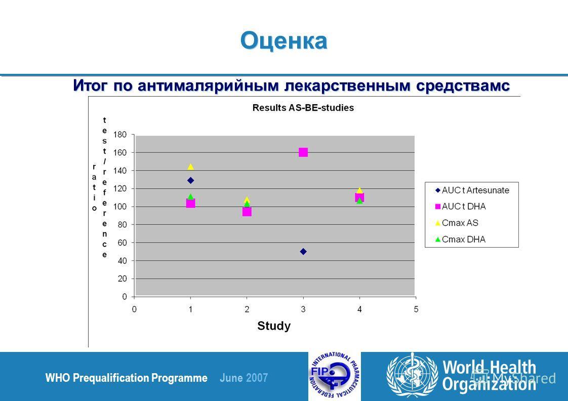 WHO Prequalification Programme June 2007 Итог по антималярийным лекарственным средствамс Оценка