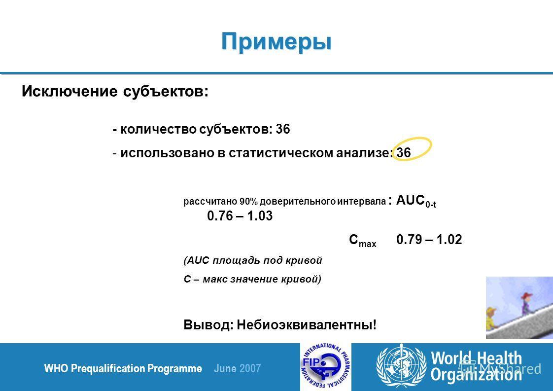 WHO Prequalification Programme June 2007 Исключение субъектов: - количество субъектов: 36 - использовано в статистическом анализе: 36 рассчитано 90% доверительного интервала : AUC 0-t 0.76 – 1.03 C max 0.79 – 1.02 (AUC площадь под кривой С – макс зна