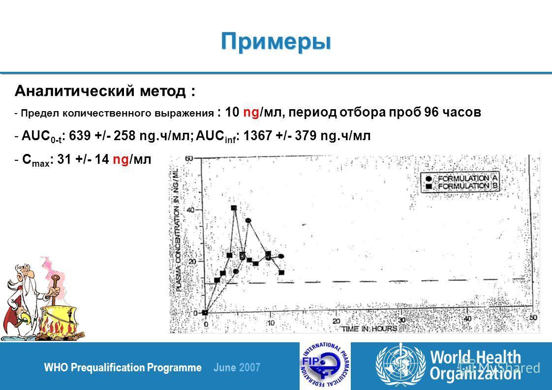 WHO Prequalification Programme June 2007 Аналитический метод : - Предел количественного выражения : 10 ng/мл, период отбора проб 96 часов - AUC 0-t : 639 +/- 258 ng.ч/мл; AUC inf : 1367 +/- 379 ng.ч/мл - C max : 31 +/- 14 ng/мл Примеры