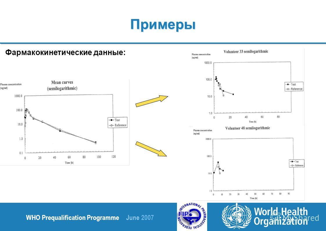 WHO Prequalification Programme June 2007 Фармакокинетические данные: Примеры