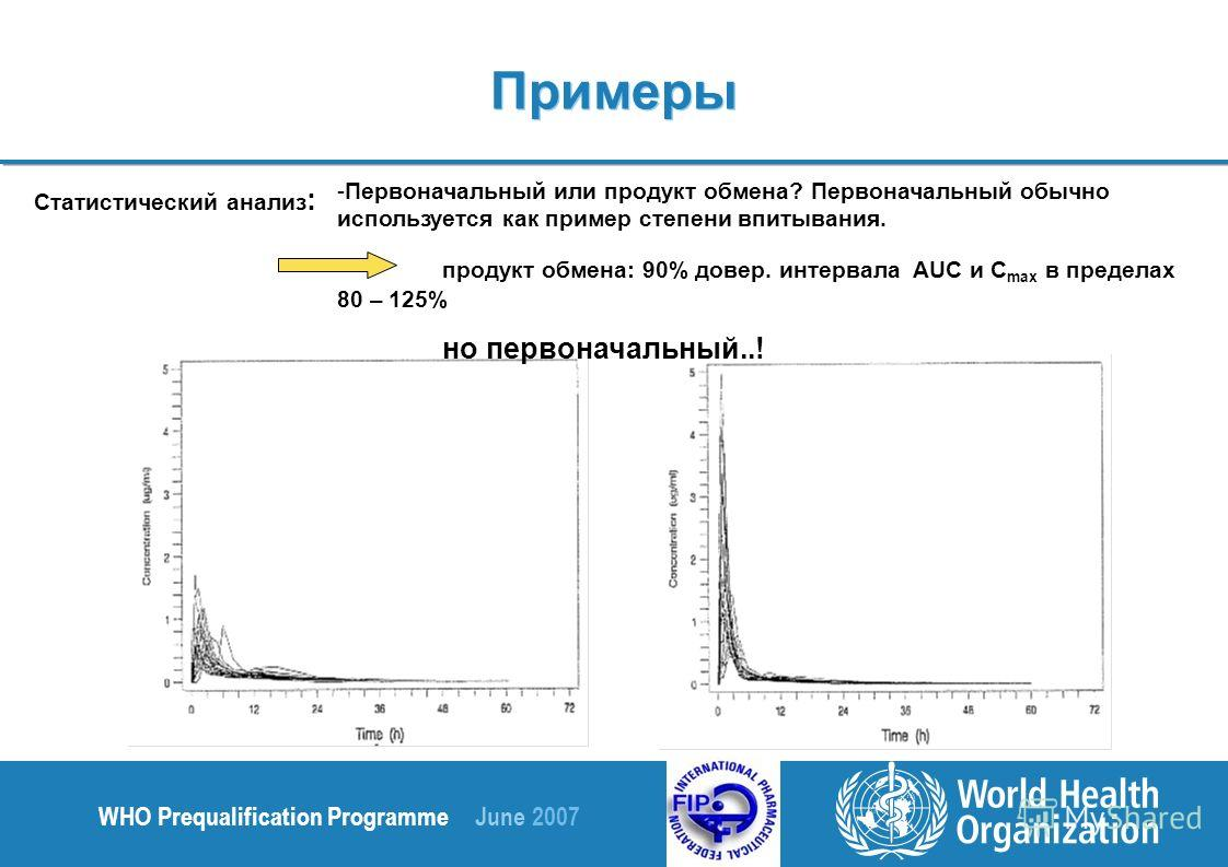WHO Prequalification Programme June 2007 Статистический анализ : -Первоначальный или продукт обмена? Первоначальный обычно используется как пример степени впитывания. продукт обмена: 90% довер. интервала AUC и C max в пределах 80 – 125% но первоначал