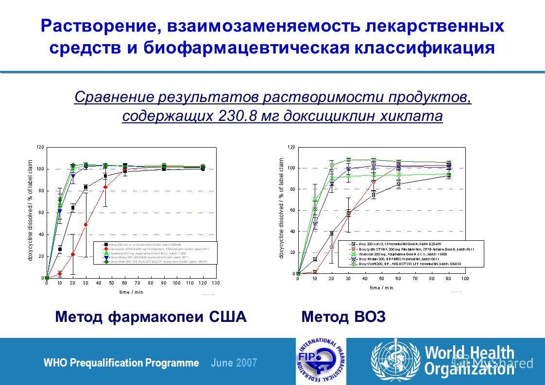 WHO Prequalification Programme June 2007 Растворение, взаимозаменяемость лекарственных средств и биофармацевтическая классификация Сравнение результатов растворимости продуктов, содержащих 230.8 мг доксициклин хиклата Метод фармакопеи СШАМетод ВОЗ