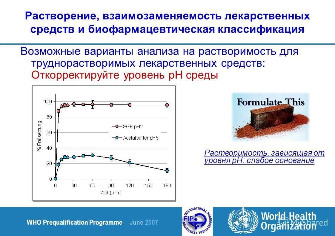 WHO Prequalification Programme June 2007 Растворение, взаимозаменяемость лекарственных средств и биофармацевтическая классификация Возможные варианты анализа на растворимость для труднорастворимых лекарственных средств: Откорректируйте уровень pH сре