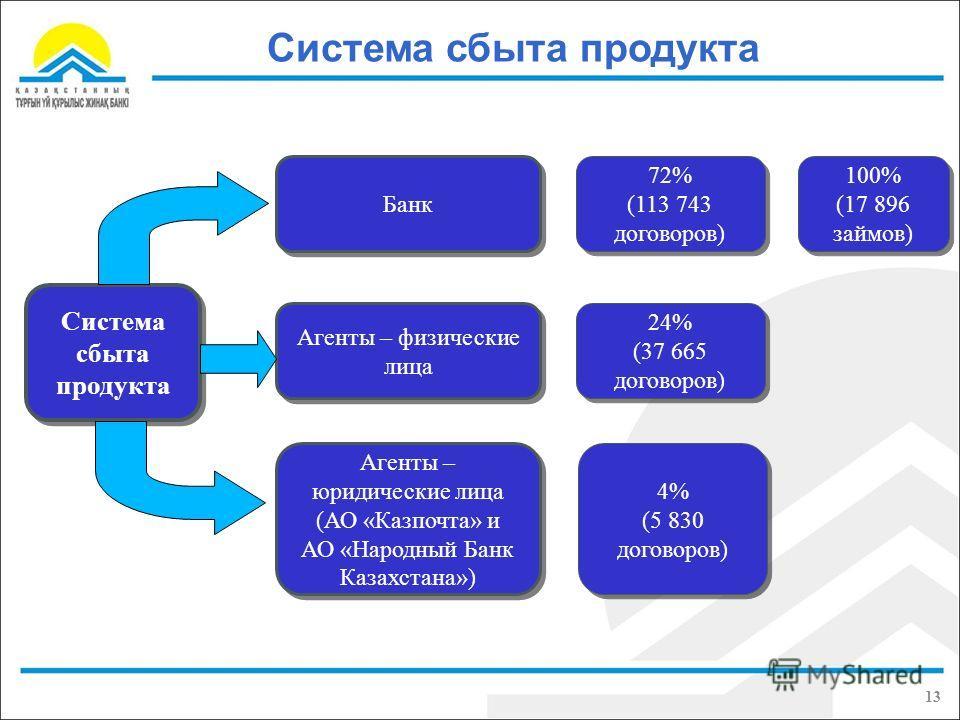Система сбыта продукта Банк Агенты – физические лица Агенты – юридические лица (АО «Казпочта» и АО «Народный Банк Казахстана») Агенты – юридические лица (АО «Казпочта» и АО «Народный Банк Казахстана») 72% (113 743 договоров) 72% (113 743 договоров) 2