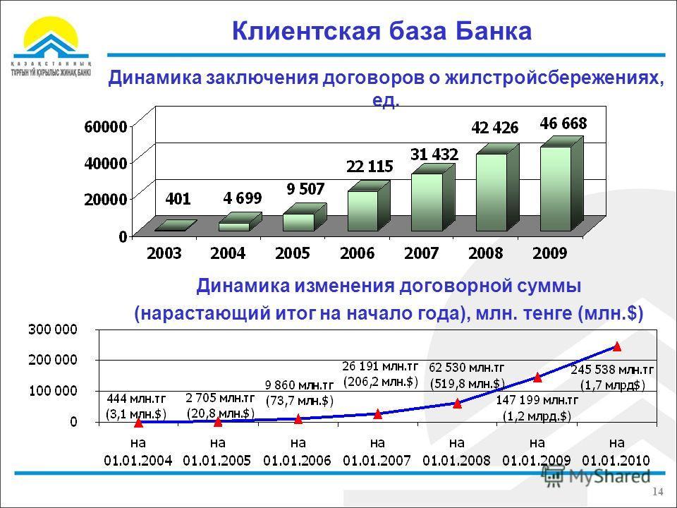 Клиентская база Банка Динамика заключения договоров о жилстройсбережениях, ед. Динамика изменения договорной суммы (нарастающий итог на начало года), млн. тенге (млн.$) 14