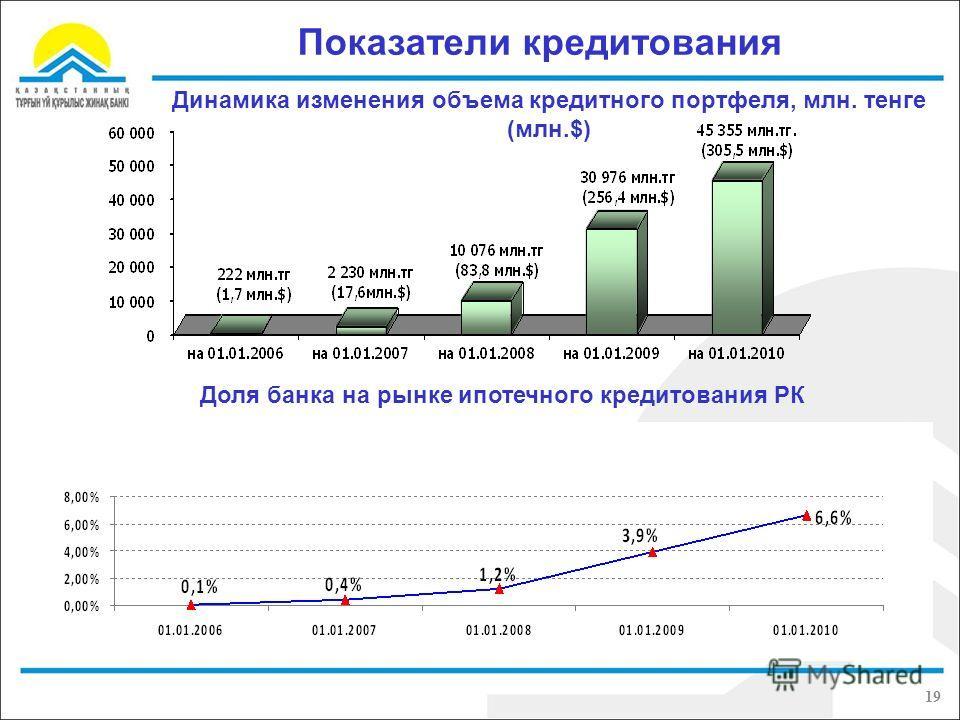 Показатели кредитования Динамика изменения объема кредитного портфеля, млн. тенге (млн.$) Доля банка на рынке ипотечного кредитования РК 19