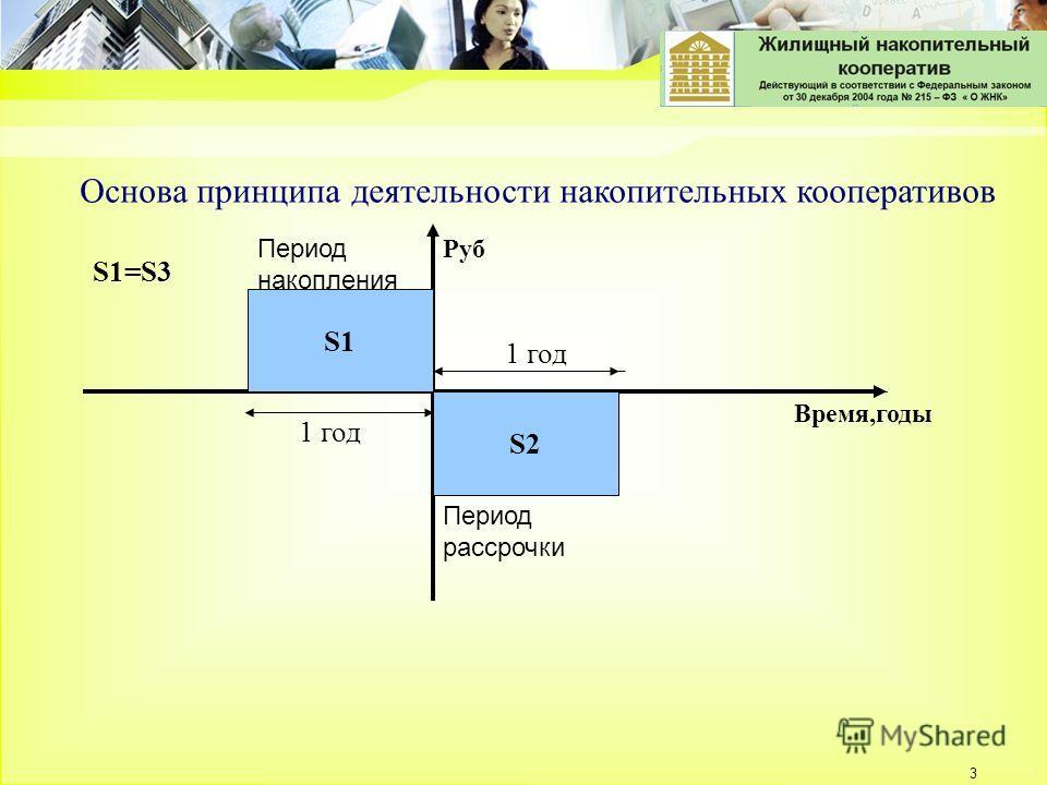 3 S2 Основа принципа деятельности накопительных кооперативов S1=S3 S1 Время,годы Руб 1 год Период накопления Период рассрочки