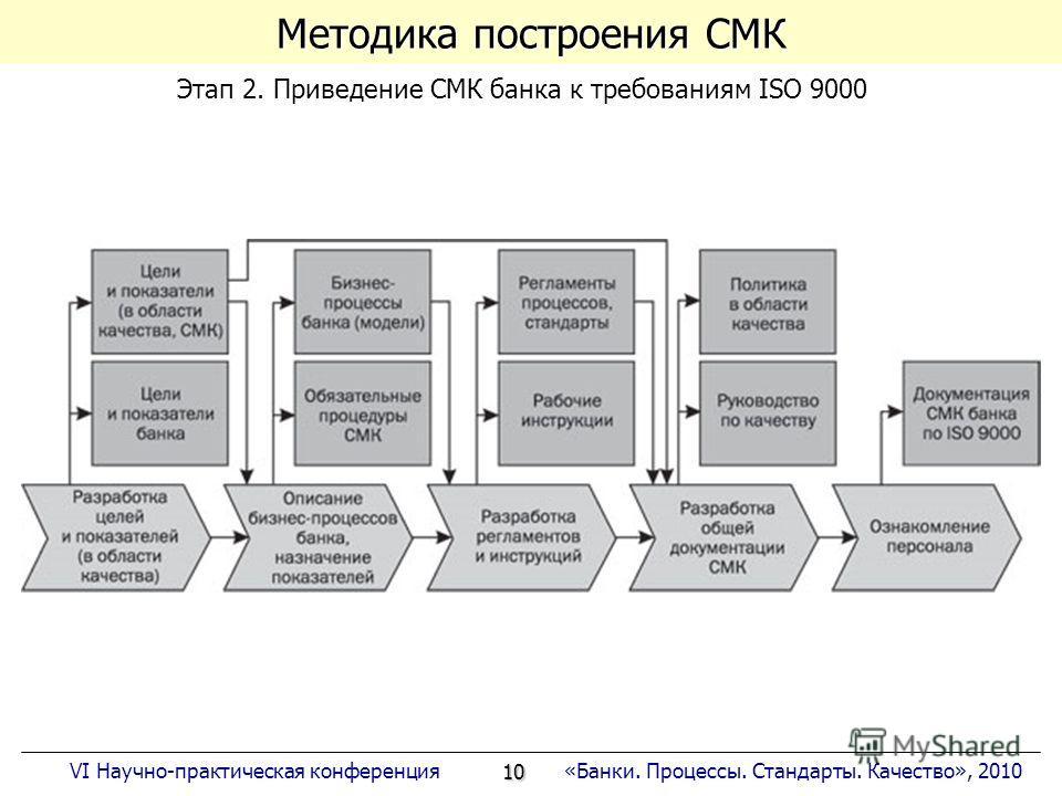 10 «Банки. Процессы. Стандарты. Качество», 2010VI Научно-практическая конференция Методика построения СМК Этап 2. Приведение СМК банка к требованиям ISO 9000