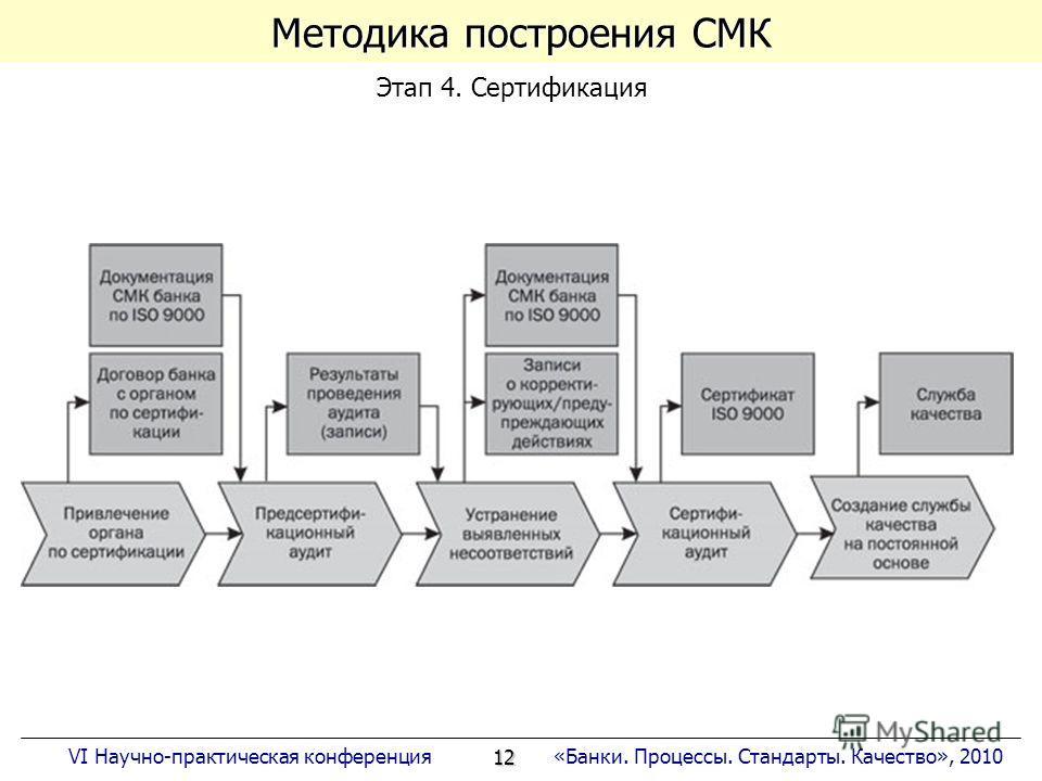 12 «Банки. Процессы. Стандарты. Качество», 2010VI Научно-практическая конференция Методика построения СМК Этап 4. Сертификация