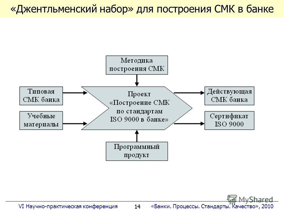 14 «Банки. Процессы. Стандарты. Качество», 2010VI Научно-практическая конференция «Джентльменский набор» для построения СМК в банке