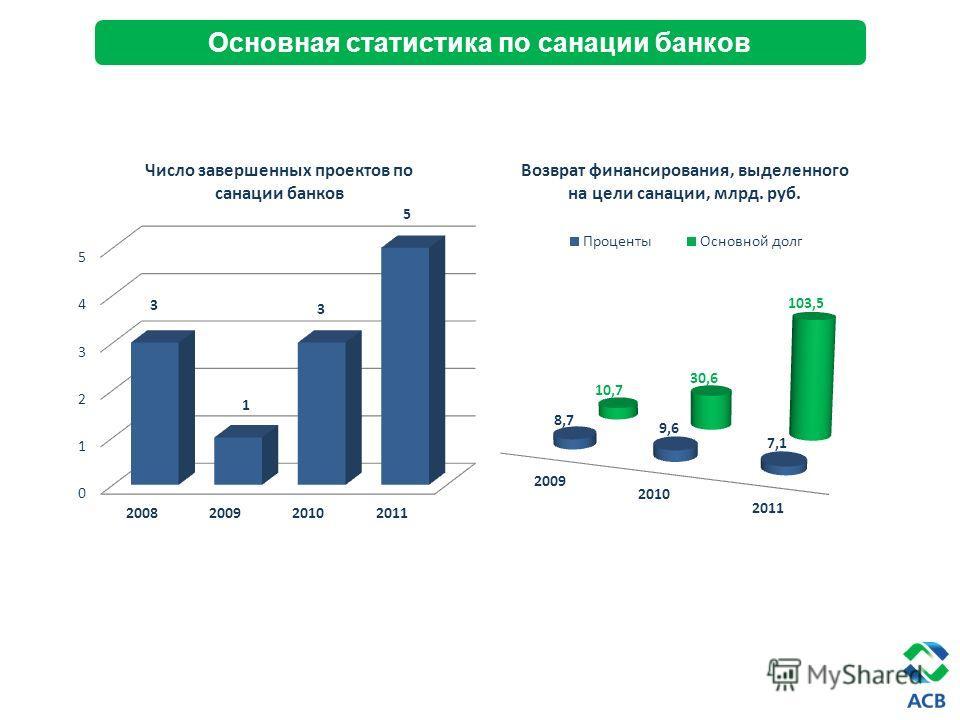 Основная статистика по санации банков