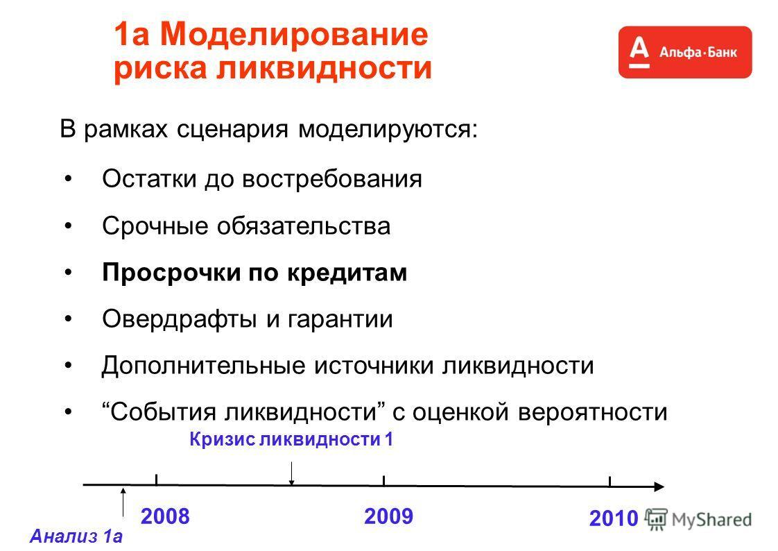 В рамках сценария моделируются: 1a Моделирование риска ликвидности Остатки до востребования Срочные обязательства Просрочки по кредитам Овердрафты и гарантии Дополнительные источники ликвидности События ликвидности с оценкой вероятности 20082009 2010