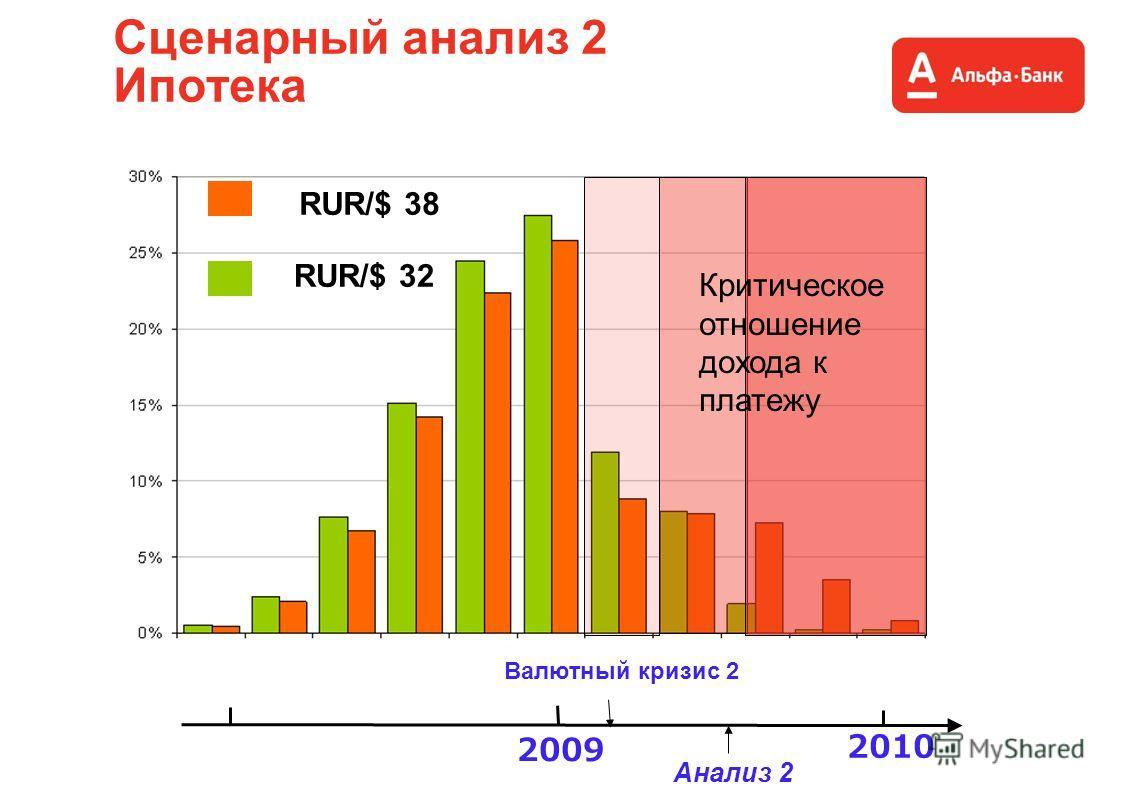 Сценарный анализ 2 Ипотека Критическое отношение дохода к платежу 2009 2010 Валютный кризис 2 RUR/$ 38 RUR/$ 32 Анализ 2