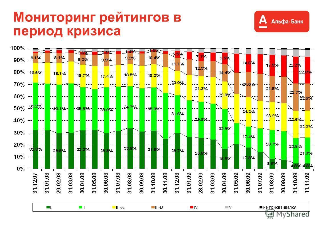 Мониторинг рейтингов в период кризиса