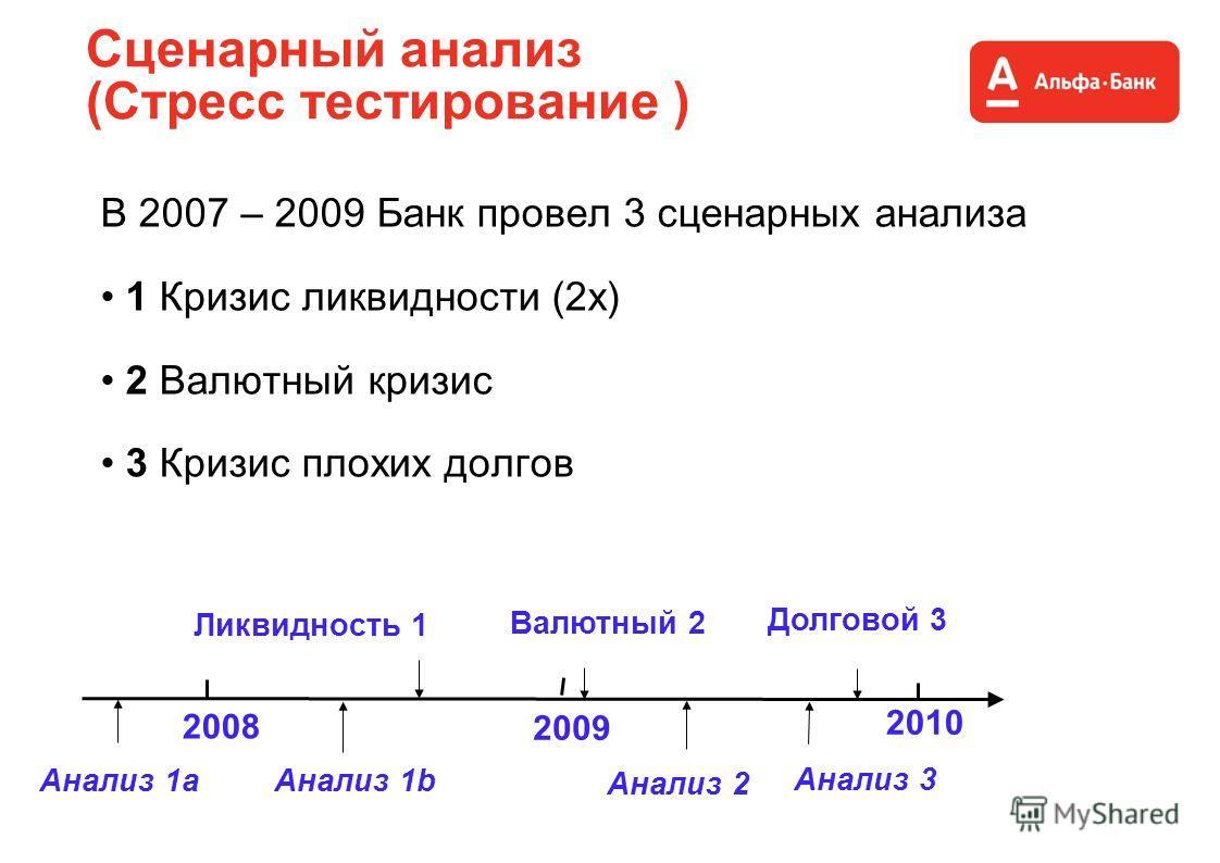Сценарный анализ (Стресс тестирование ) В 2007 – 2009 Банк провел 3 сценарных анализа 1 Кризис ликвидности (2x) 2 Валютный кризис 3 Кризис плохих долгов 2008 2009 2010 Ликвидность 1 Валютный 2 Долговой 3 Анализ 1b Анализ 2 Анализ 3 Анализ 1а