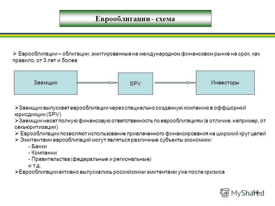 14 ЗаемщикИнвесторы Еврооблигации - схема SPV Еврооблигации – облигации, эмитированные на международном финансовом рынке на срок, как правило, от 3 лет и более Заемщик выпускает еврооблигации через специально созданную компанию в оффшорной юрисдикции