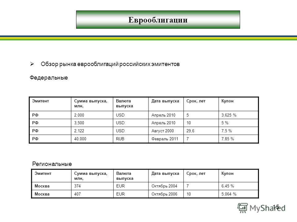 15 Еврооблигации Обзор рынка еврооблигаций российских эмитентов Федеральные ЭмитентСумма выпуска, млн, Валюта выпуска Дата выпускаСрок, летКупон РФ2,000USDАпрель 201053,625 % РФ3,500USDАпрель 2010105 % РФ2,122USDАвгуст 200029,67,5 % РФ40,000RUBФеврал