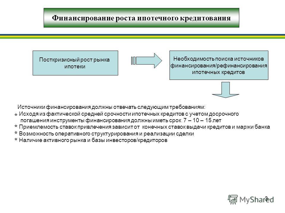 3 Финансирование роста ипотечного кредитования Посткризисный рост рынка ипотеки Необходимость поиска источников финансирования/рефинансирования ипотечных кредитов Источники финансирования должны отвечать следующим требованиям: Исходя из фактической с