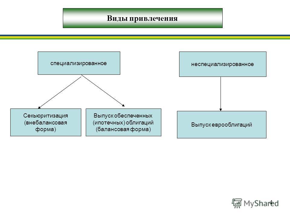 4 Виды привлечения Секьюритизация (внебалансовая форма) Выпуск обеспеченных (ипотечных) облигаций (балансовая форма) Выпуск еврооблигаций специализированное неспециализированное