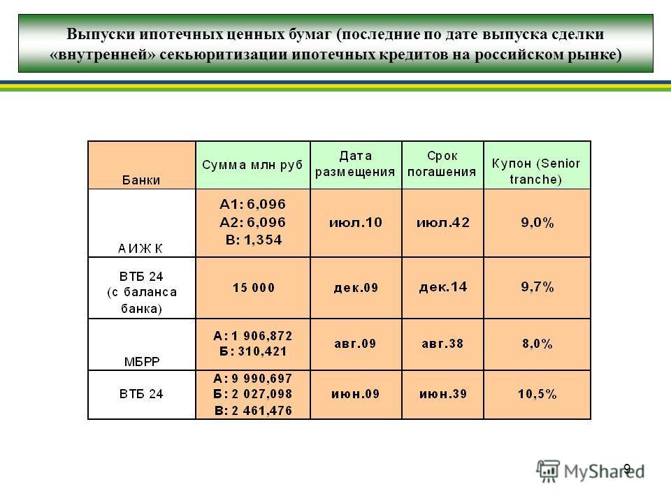 9 Выпуски ипотечных ценных бумаг (последние по дате выпуска сделки «внутренней» секьюритизации ипотечных кредитов на российском рынке)