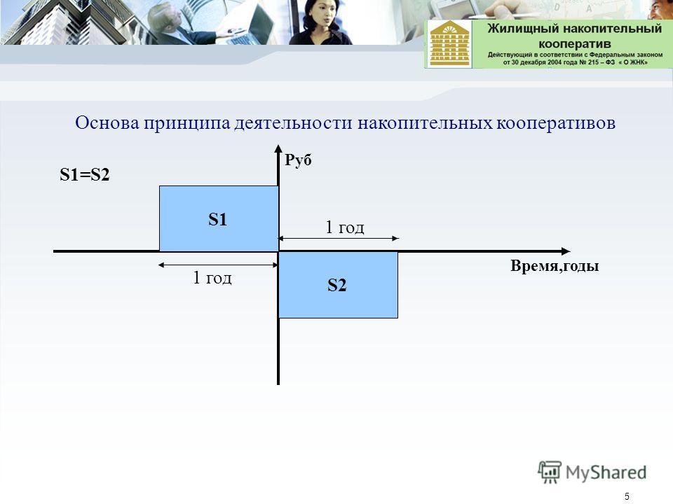 5 S2 Основа принципа деятельности накопительных кооперативов S1=S2 S1 Время,годы Руб 1 год