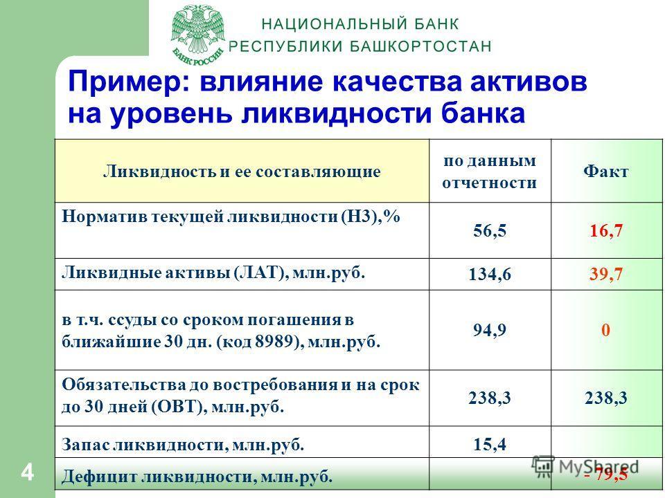 4 Пример: влияние качества активов на уровень ликвидности банка Ликвидность и ее составляющие по данным отчетности Факт Норматив текущей ликвидности (Н3),% 56,516,716,7 Ликвидные активы (ЛАТ), млн.руб. 134,639,7 в т.ч. ссуды со сроком погашения в бли