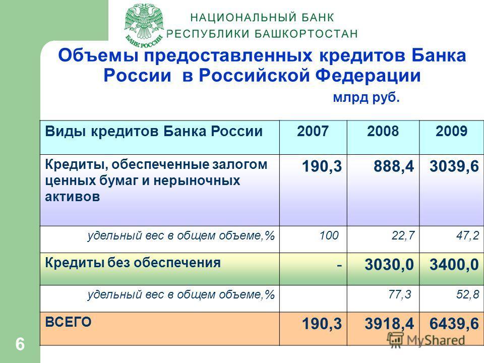 6 Объемы предоставленных кредитов Банка России в Российской Федерации млрд руб. Виды кредитов Банка России200720082009 Кредиты, обеспеченные залогом ценных бумаг и нерыночных активов 190,3888,43039,6 удельный вес в общем объеме,%100 22,747,2 Кредиты
