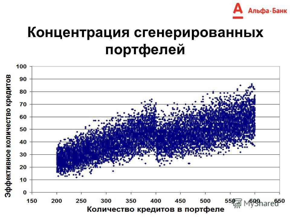 Концентрация сгенерированных портфелей