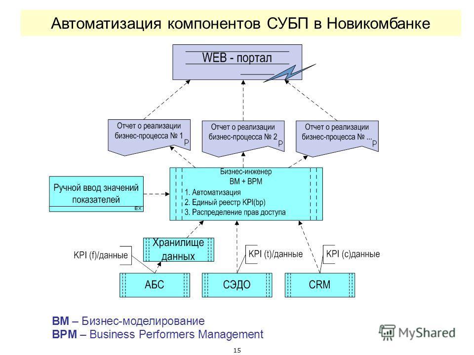 15 Автоматизация компонентов СУБП в Новикомбанке