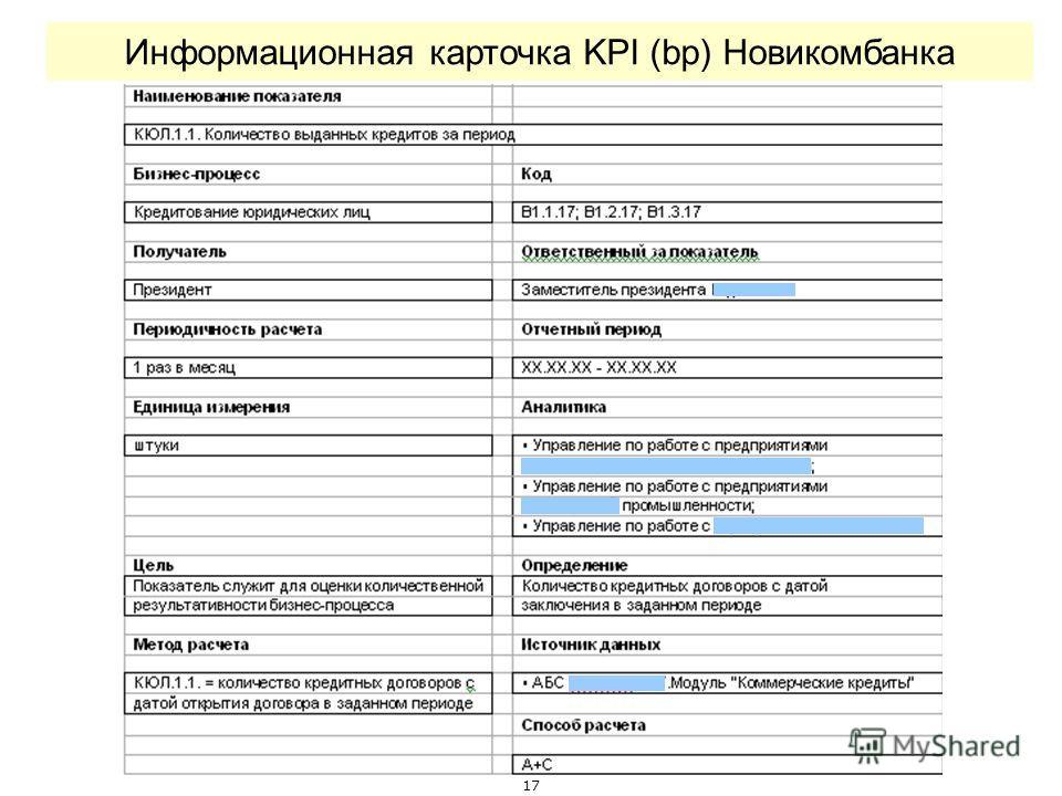 17 Информационная карточка KPI (bp) Новикомбанка