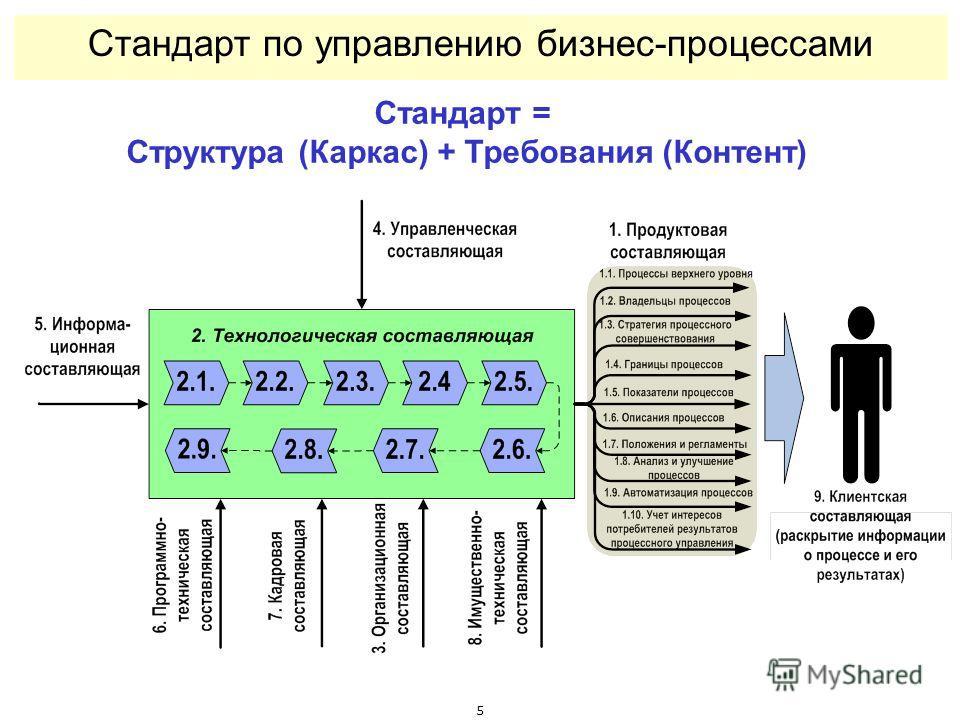 5 Стандарт по управлению бизнес-процессами Стандарт = Структура (Каркас) + Требования (Контент)