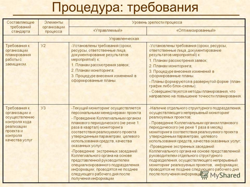 Процедура: требования Составляющие требований стандарта Элементы организации процесса Уровень зрелости процесса «Управляемый»«Оптимизированный» Управленческая Требования к организации планирования работы с заемщиком. У2-Установлены требования (сроки,