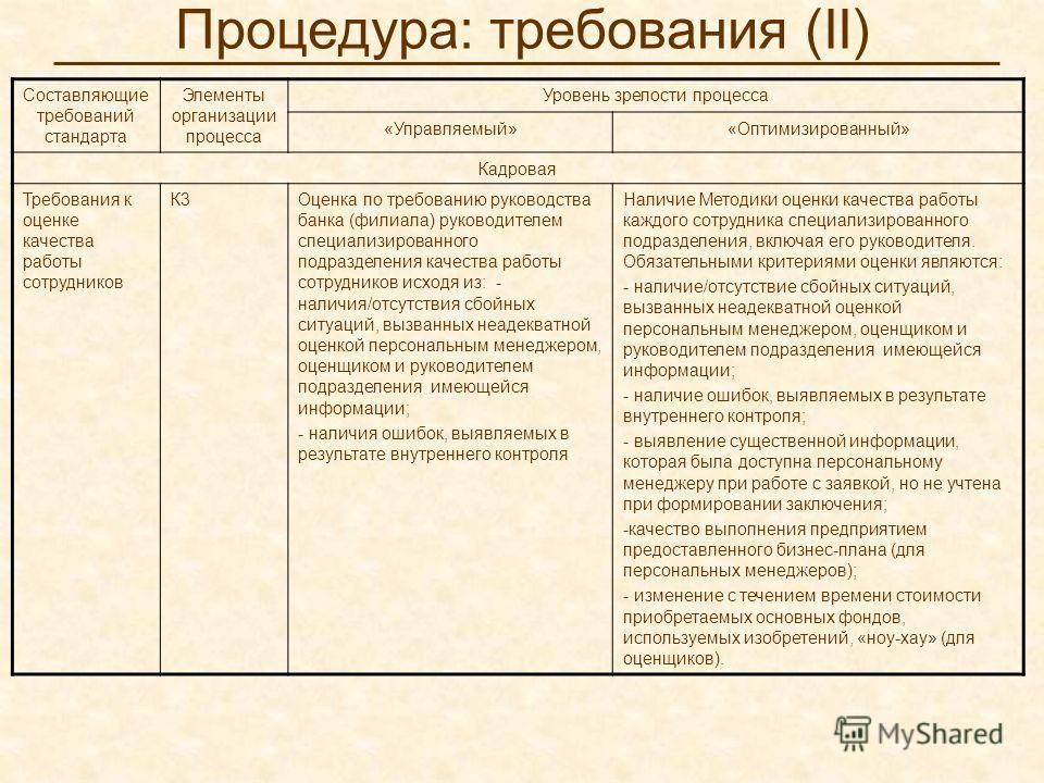 Процедура: требования (II) Составляющие требований стандарта Элементы организации процесса Уровень зрелости процесса «Управляемый»«Оптимизированный» Кадровая Требования к оценке качества работы сотрудников К3Оценка по требованию руководства банка (фи