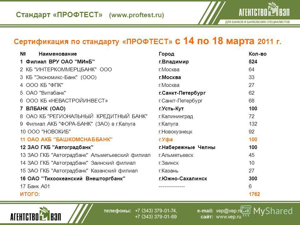 Сертификация по стандарту «ПРОФТЕСТ» с 14 по 18 марта 2011 г. Стандарт «ПРОФТЕСТ» (www.proftest.ru) НаименованиеГородКол-во 1 Филиал ВРУ ОАО