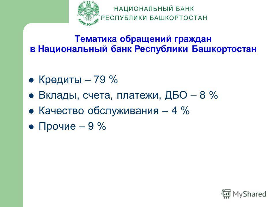 Тематика обращений граждан в Национальный банк Республики Башкортостан Кредиты – 79 % Вклады, счета, платежи, ДБО – 8 % Качество обслуживания – 4 % Прочие – 9 %