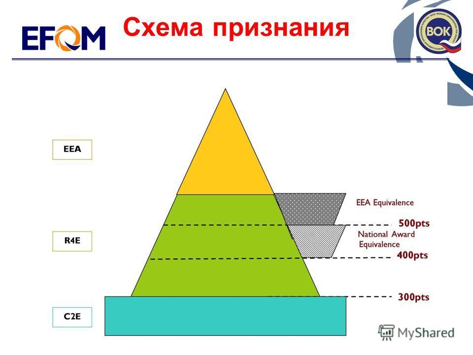 Схема признания