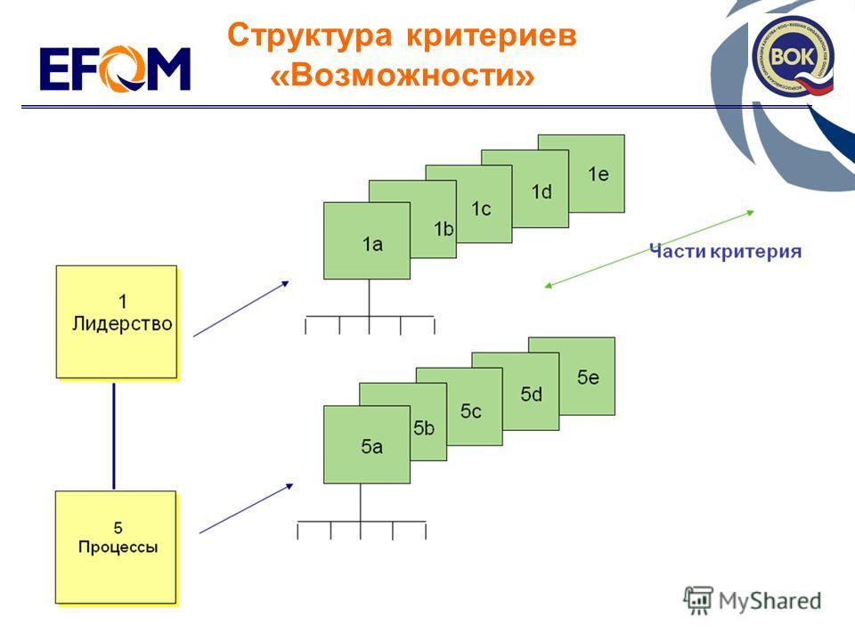11© 1998 EFQM Структура критериев « Возможности »