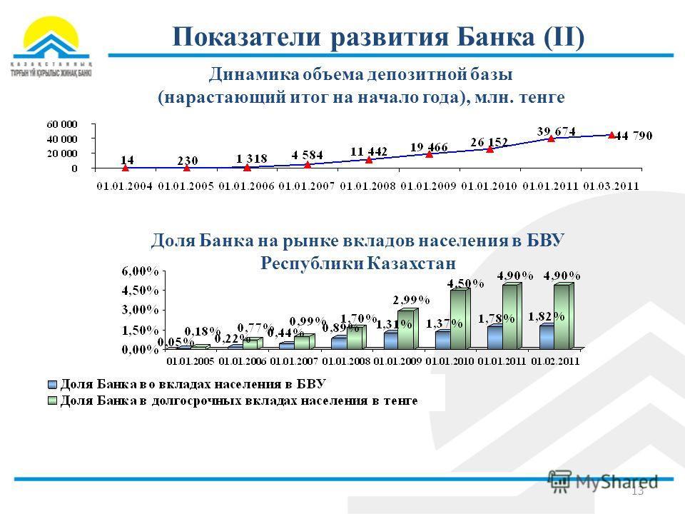 Показатели развития Банка (II) Динамика объема депозитной базы (нарастающий итог на начало года), млн. тенге 13 Доля Банка на рынке вкладов населения в БВУ Республики Казахстан