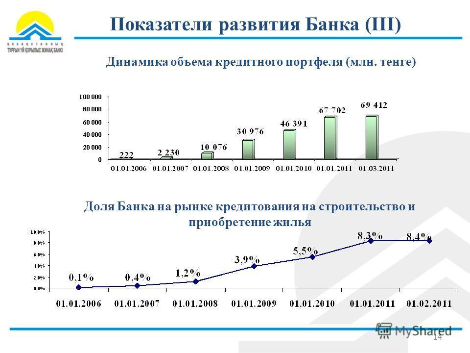 Показатели развития Банка (III) 14 Динамика объема кредитного портфеля (млн. тенге) Доля Банка на рынке кредитования на строительство и приобретение жилья