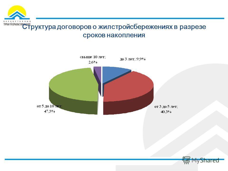 Структура договоров о жилстройсбережениях в разрезе сроков накопления