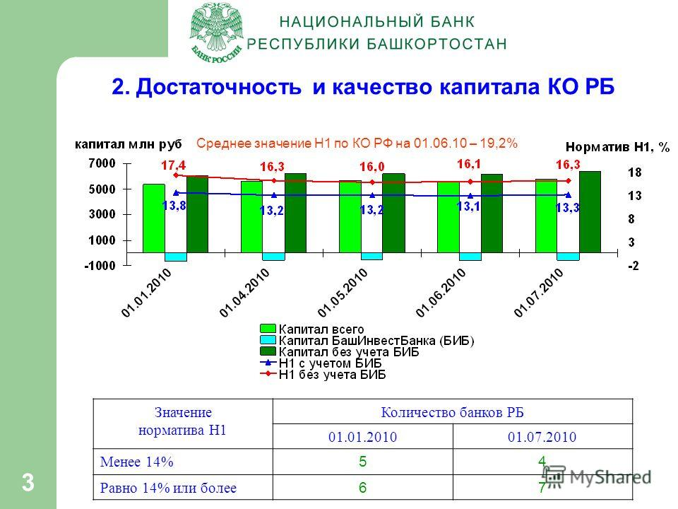 3 2. Достаточность и качество капитала КО РБ Среднее значение Н1 по КО РФ на 01.06.10 – 19,2% Значение норматива Н1 Количество банков РБ 01.01.201001.07.2010 Менее 14% 54 Равно 14% или более 67