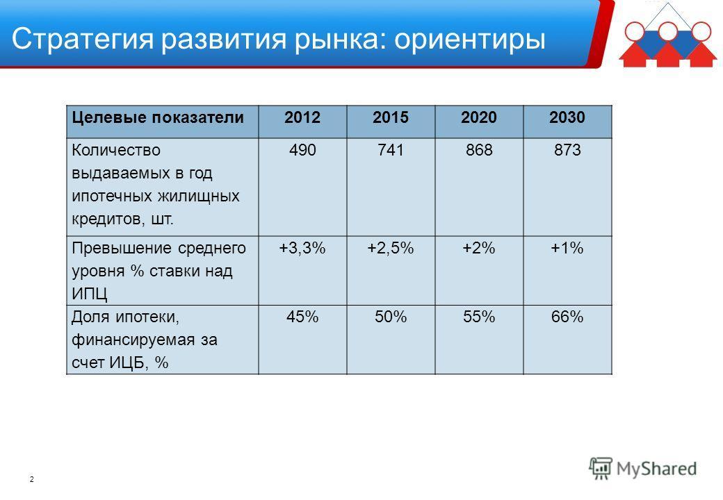 2 Стратегия развития рынка: ориентиры Целевые показатели2012201520202030 Количество выдаваемых в год ипотечных жилищных кредитов, шт. 490741868873 Превышение среднего уровня % ставки над ИПЦ +3,3%+2,5%+2%+1% Доля ипотеки, финансируемая за счет ИЦБ, %
